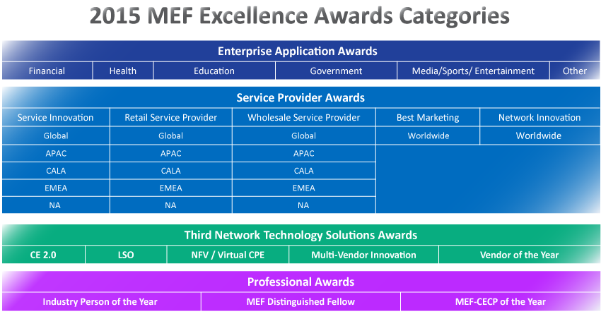 2015 MEF Excellence Awards Categories