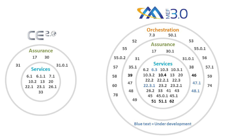 MEF 3.0 vs. CE 2.0 012119