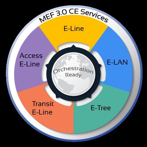 MEF 3.0 CE