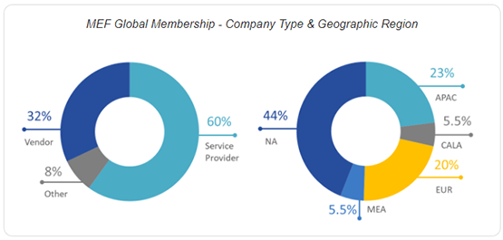 MEF Global Membership