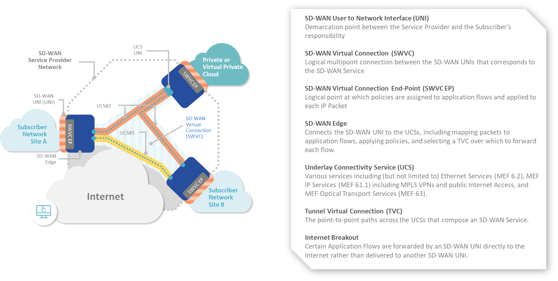 MEF 70 – Components of SD-WAN Service