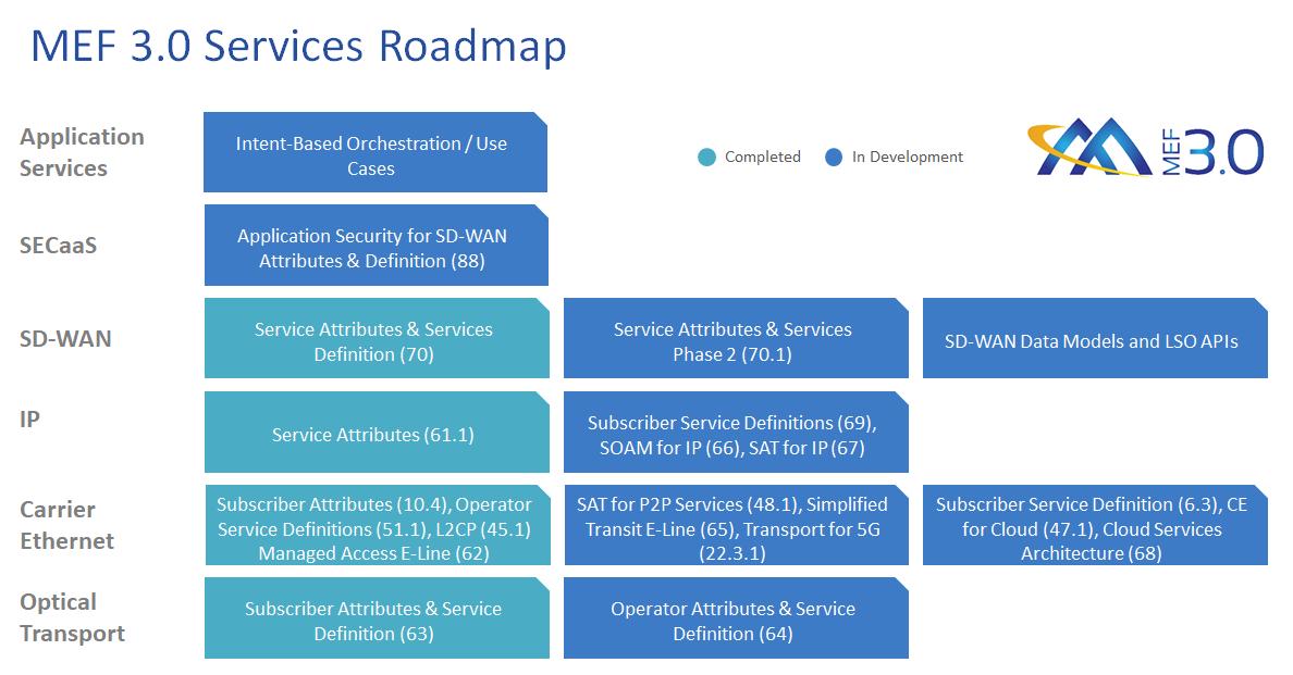 MEF 3.0 Services Roadmap