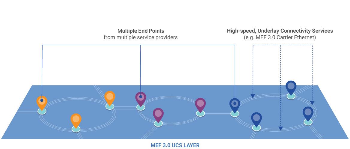 Underlay Connectivity Services