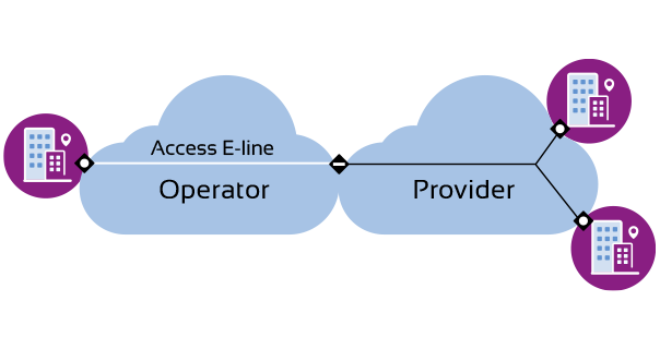 diagram showing Access E-Line service