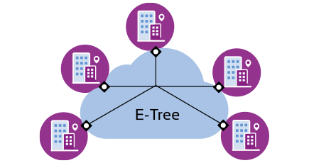 diagram showing E-Tree service