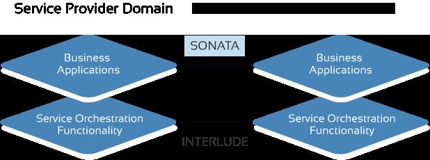 Diagram showing Sonata API