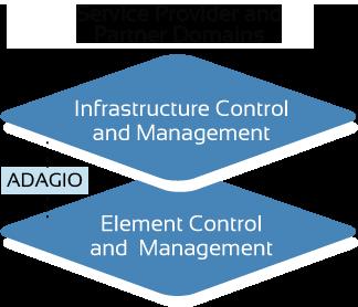 Network Resource-Management Interface
