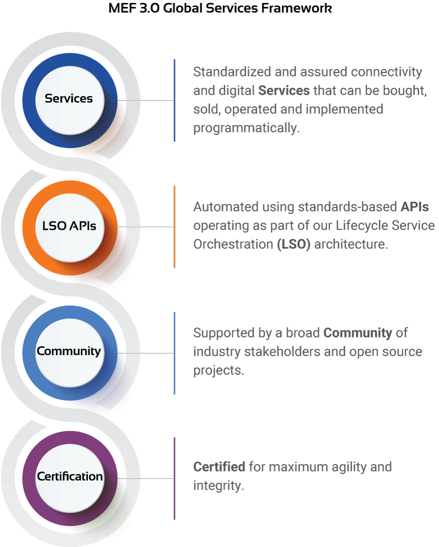 MEF 3.0 Global Service Framework Diagram