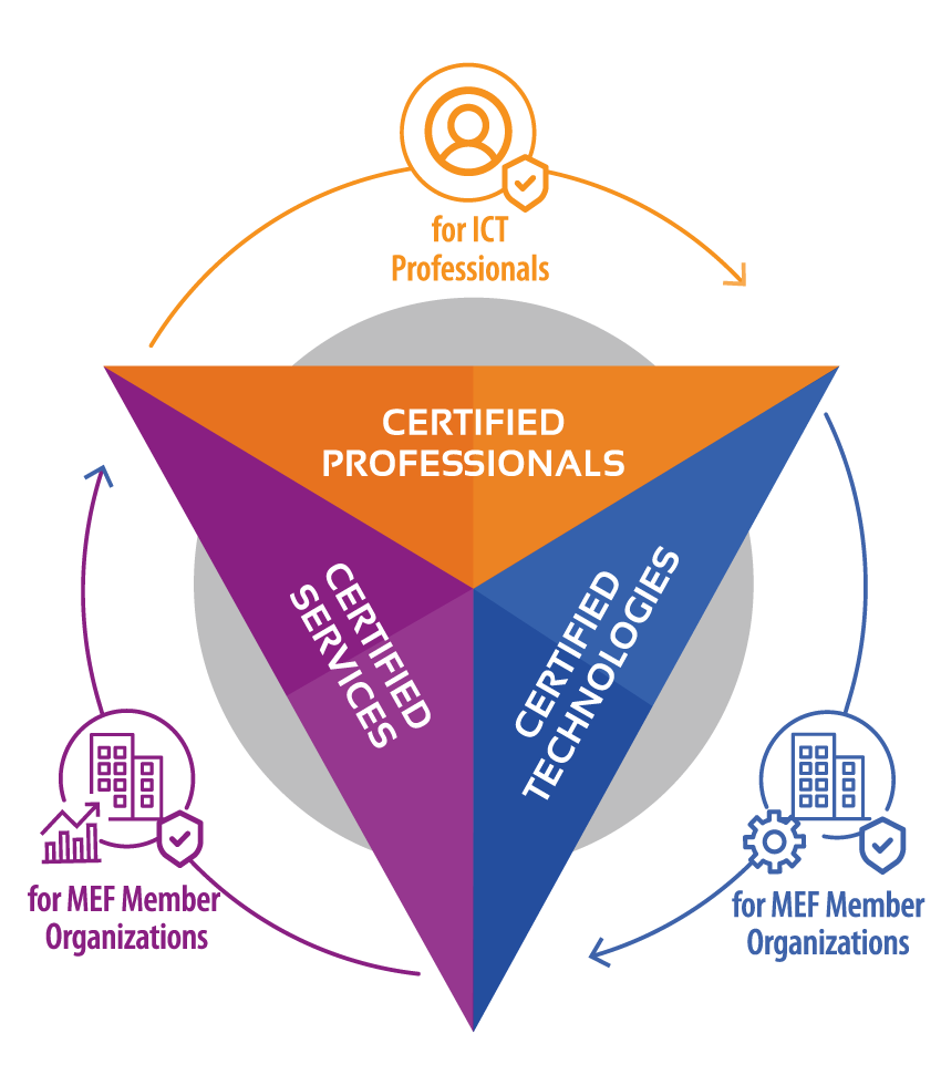 MEF Certification Triad