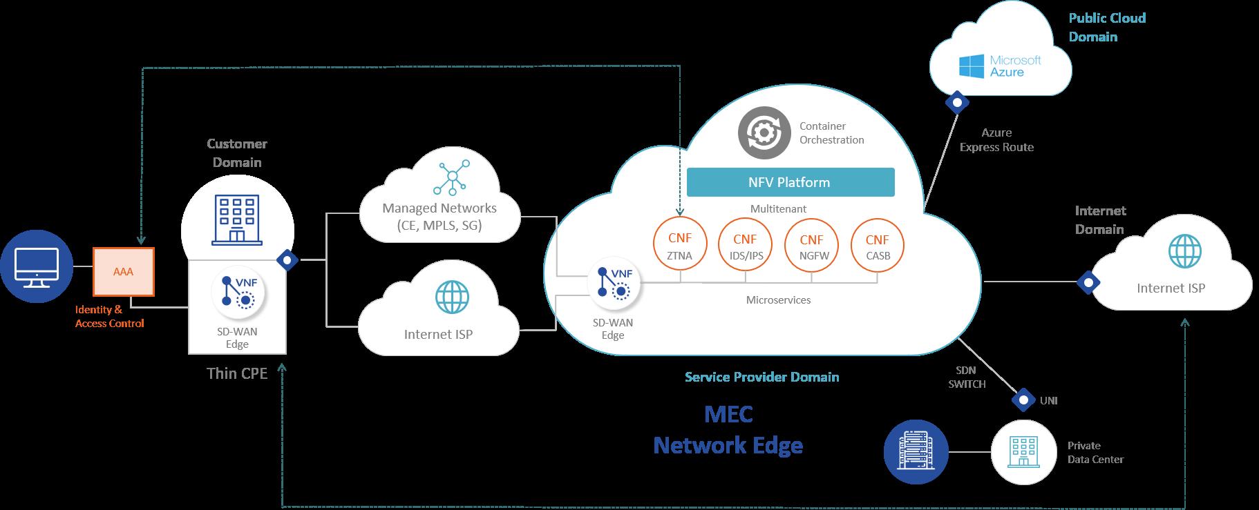 SASE Model Diagram - SD-WAN, Network Security & MEC Network Edge