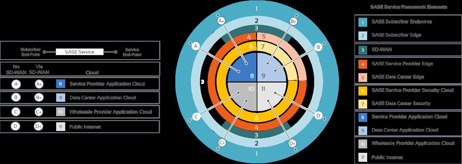 SASE Services Framework Diagram