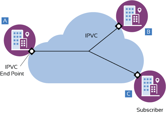 IP Service Diagram