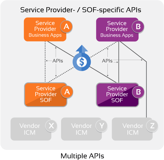 Sevice Provider- / SOF-specific APIs