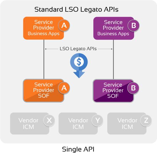 Standard LSO Legato APIs