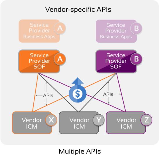 Multiple APIs diagram