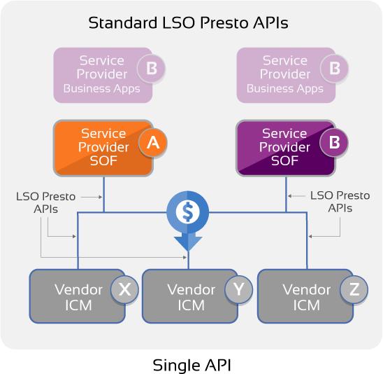 Single API diagram