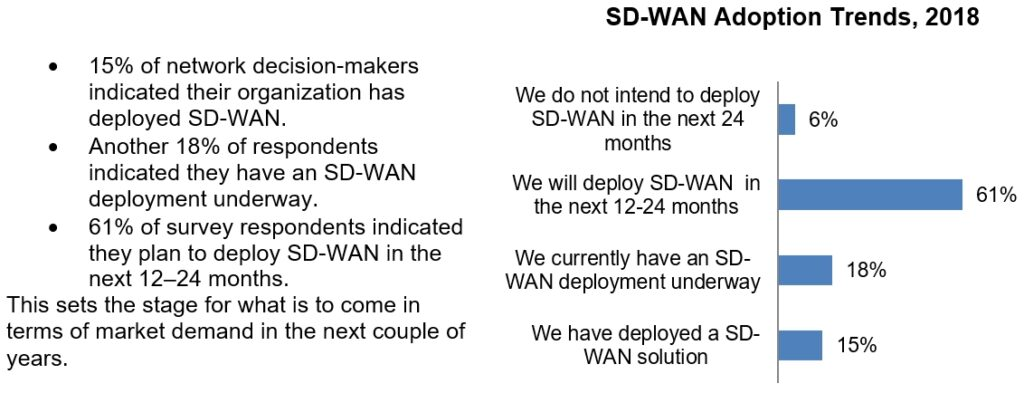 Chart showing SD-WAN Adoption Trends, 2018