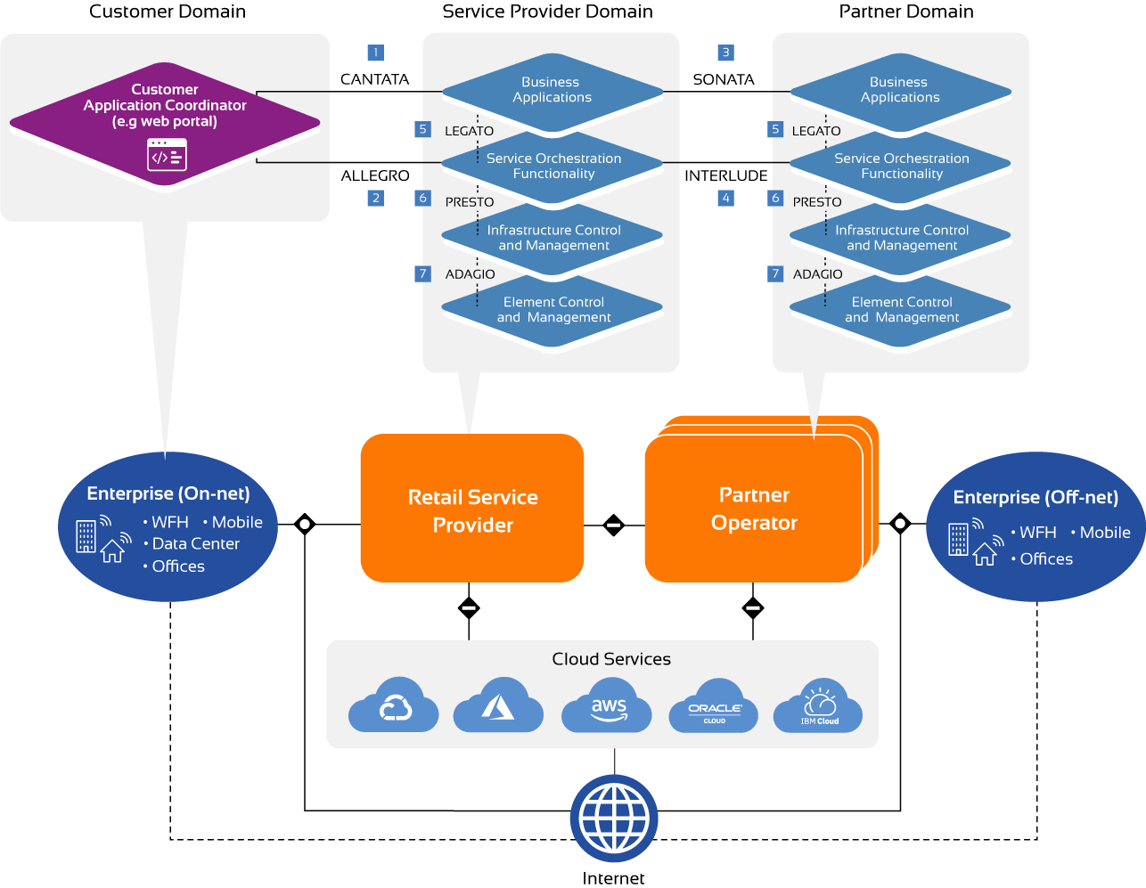 MEF 3.0 LSO Reference Architecture