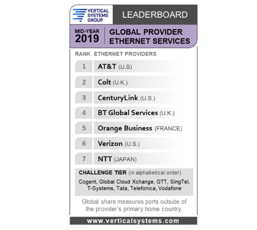 Chart showing rankings of Global Provider Ethernet Services