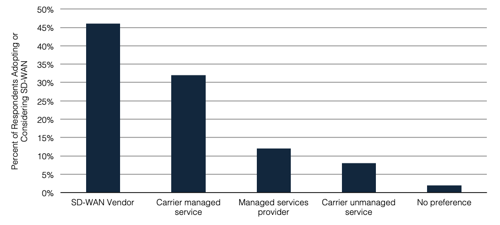 Chart showing which types of SD-WAN service and vendors enterprises prefer.