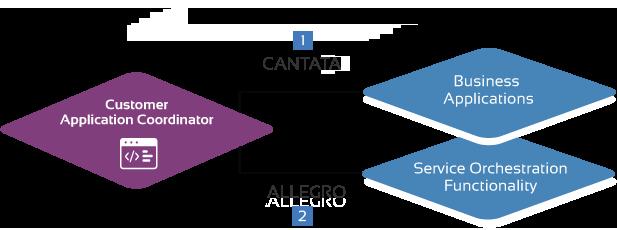 Enterprise APIs