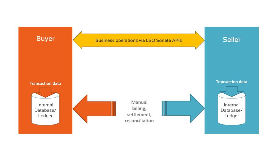Manual ordering and billing & settlement diagram.