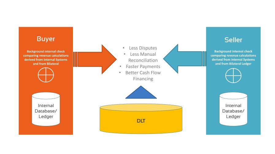 Smart Bilaterals' ordering and billing benefits diagram