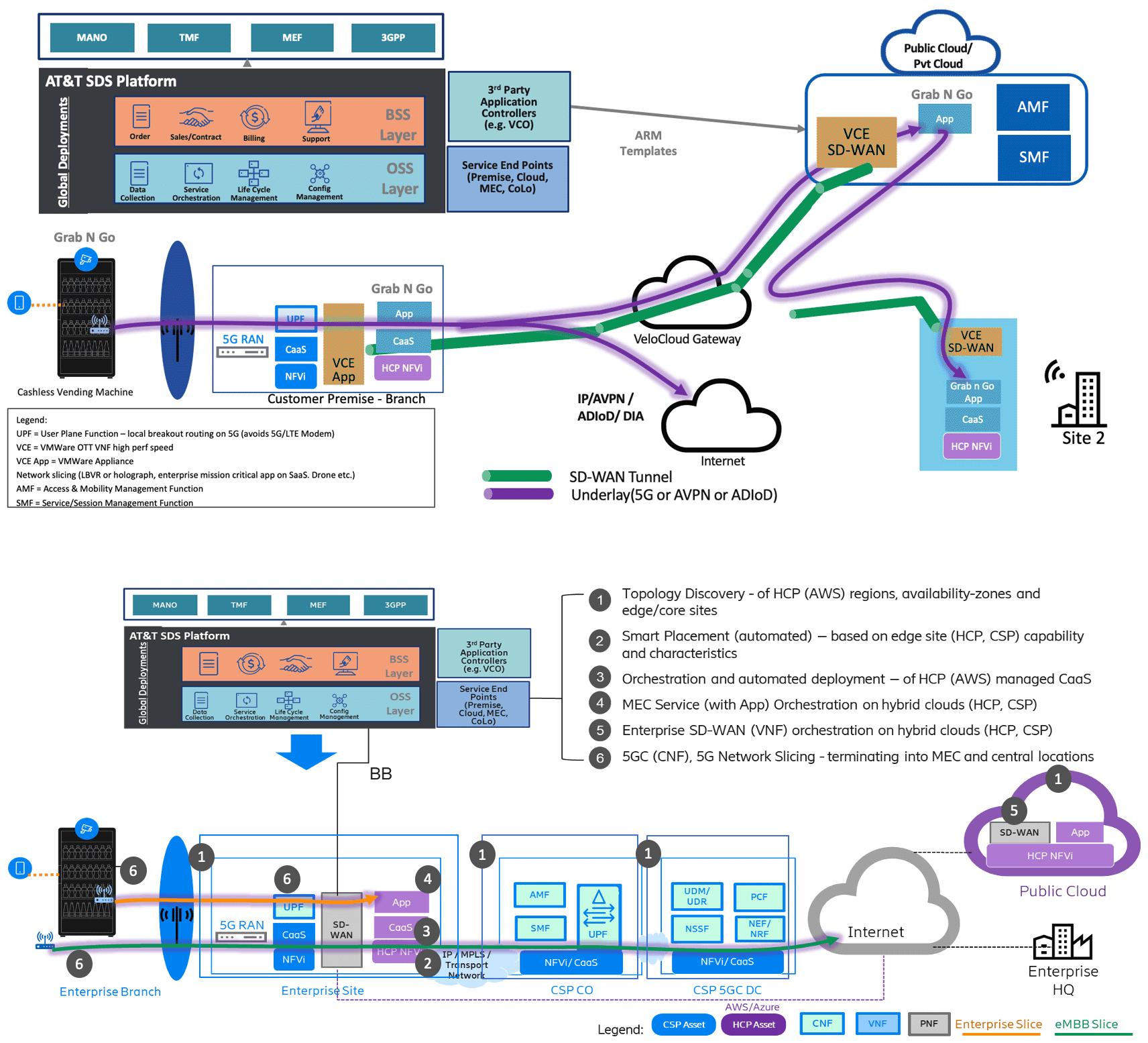 PoC 133 Diagram
