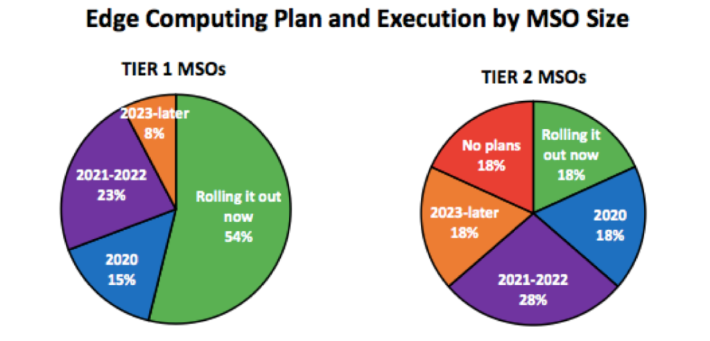 Edge Computing and Executive by MSO Size
