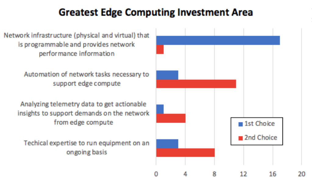 Greatest Edge Computing Investment Area