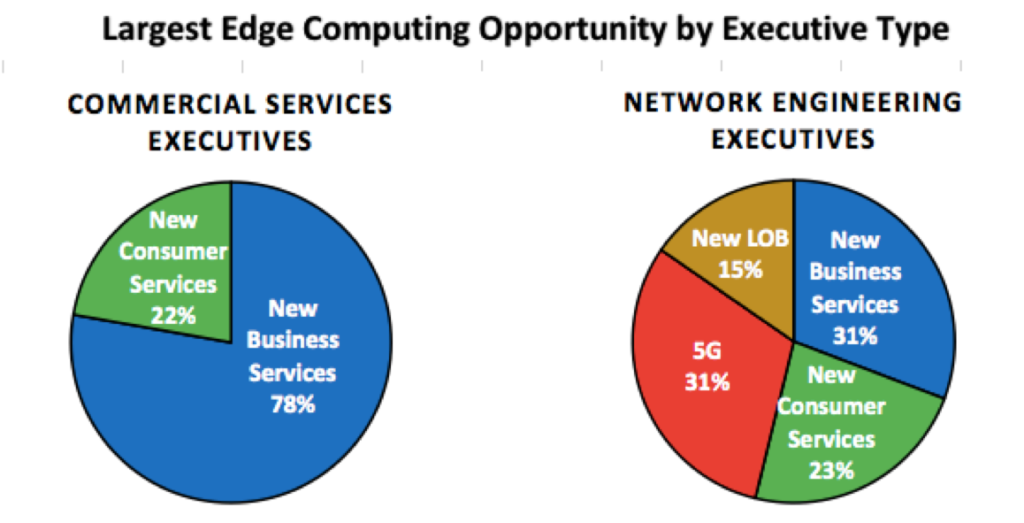Largest Edge Opportunity by Executive Type